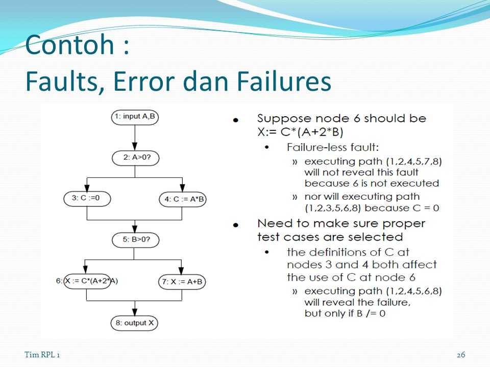 Contoh : Faults, Error dan Failures