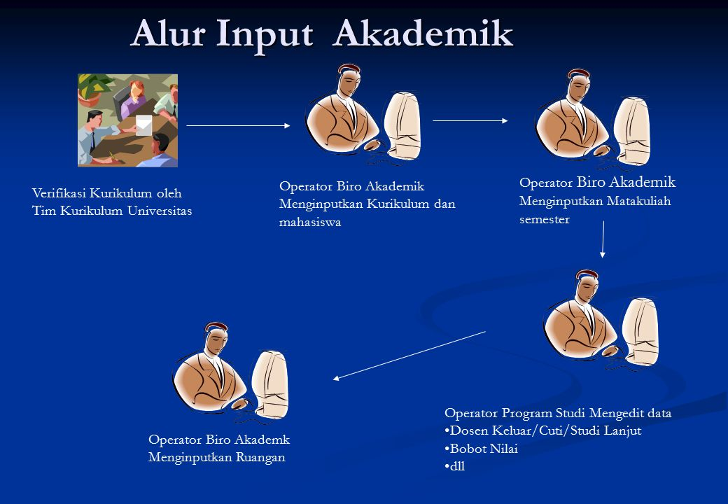 Alur Input Akademik Operator Biro Akademik Menginputkan Matakuliah semester. Operator Biro Akademik.