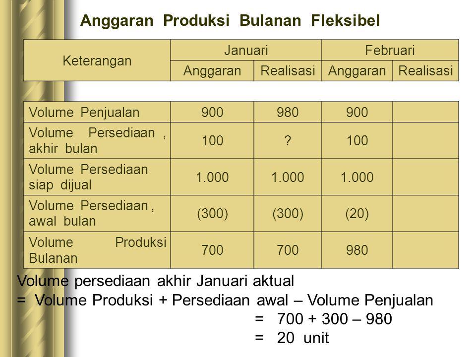 Anggaran Produksi Bulanan Fleksibel