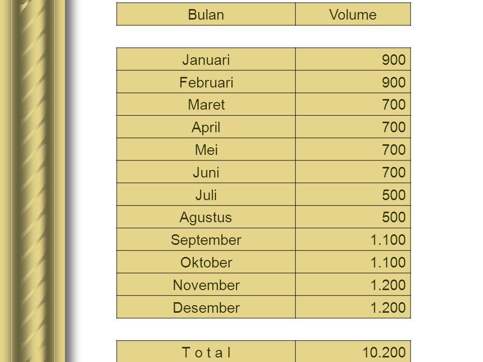 Bulan Volume. Januari. 900. Februari. Maret. 700. April. Mei. Juni. Juli. 500. Agustus. September.