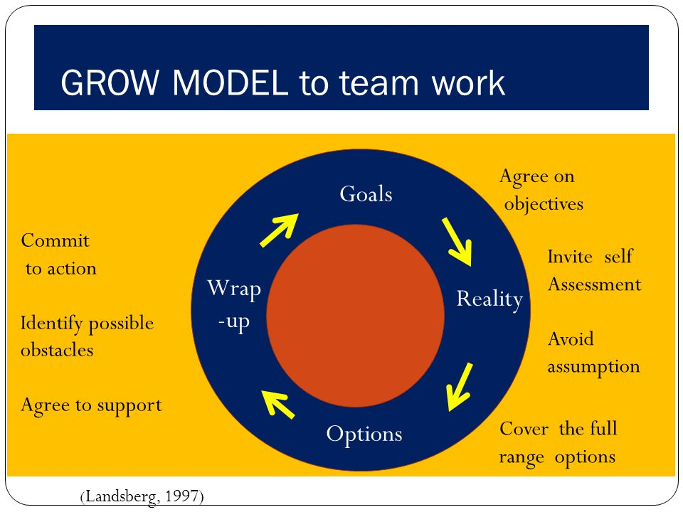 GROW MODEL to team work Goals Wrap Reality -up Options Agree on
