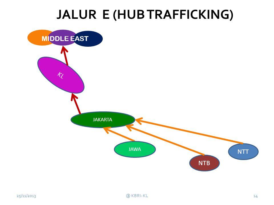 JALUR E (HUB TRAFFICKING)