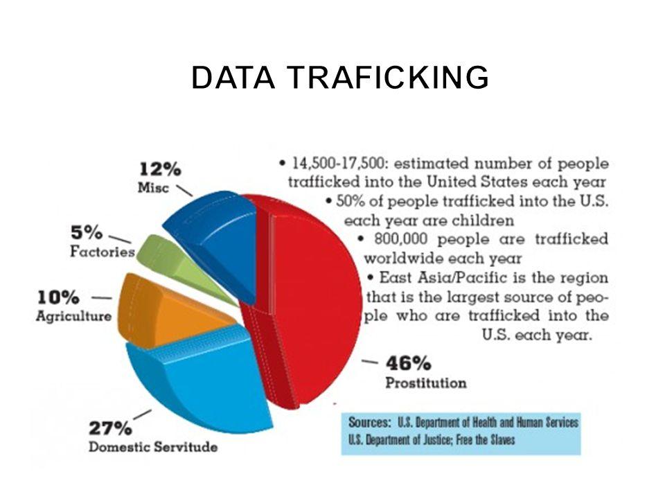 DATA TRAFICKING