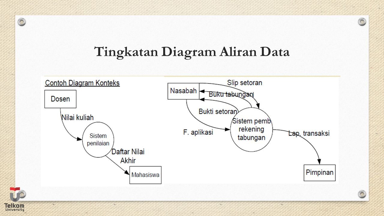 Tingkatan Diagram Aliran Data