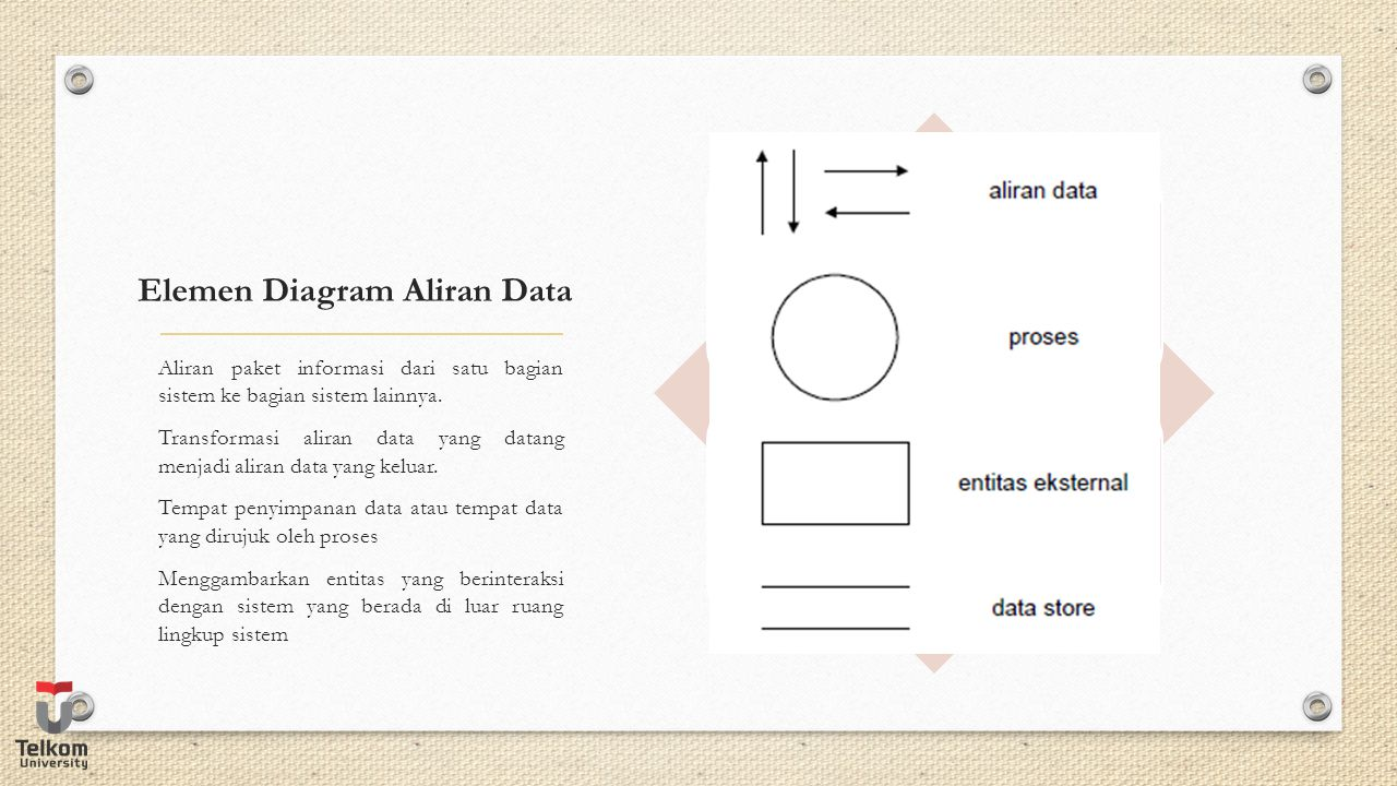 Elemen Diagram Aliran Data