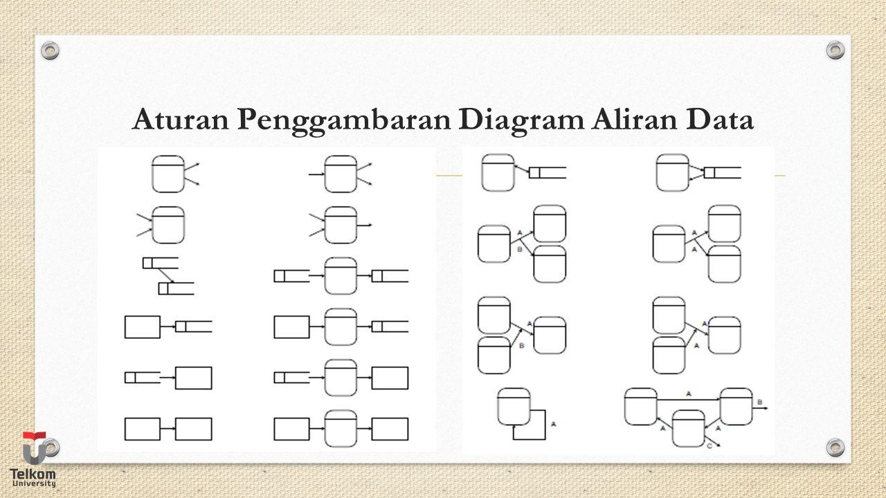 Aturan Penggambaran Diagram Aliran Data