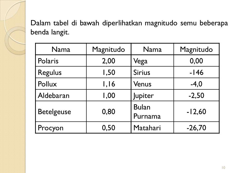 Dalam tabel di bawah diperlihatkan magnitudo semu beberapa benda langit.