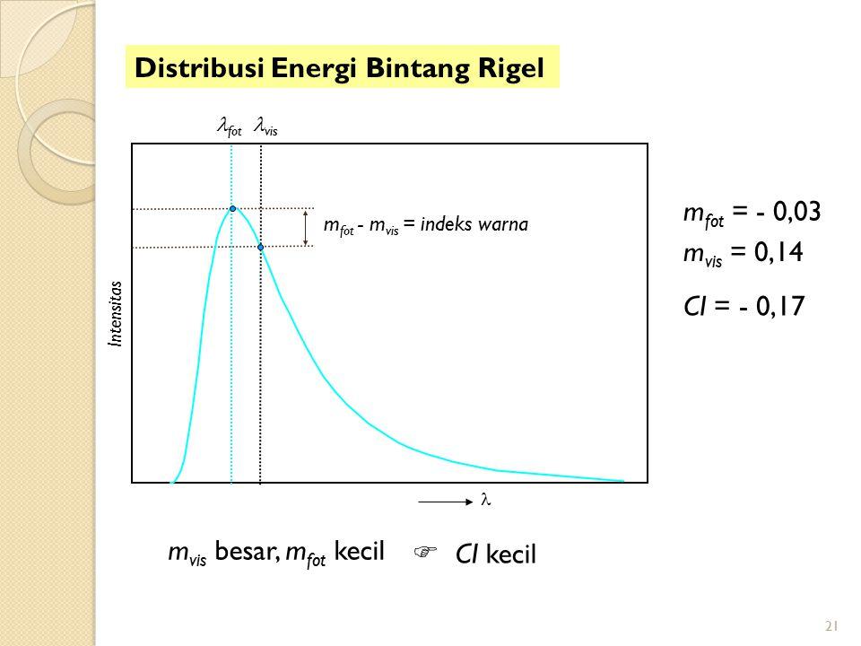 Distribusi Energi Bintang Rigel