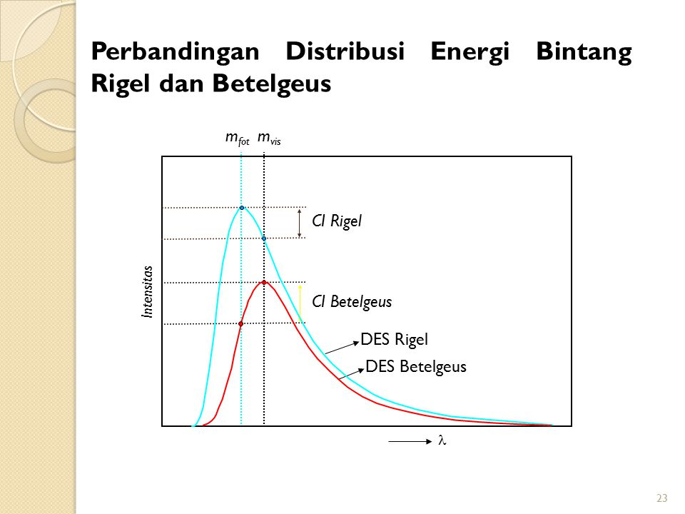 Perbandingan Distribusi Energi Bintang Rigel dan Betelgeus