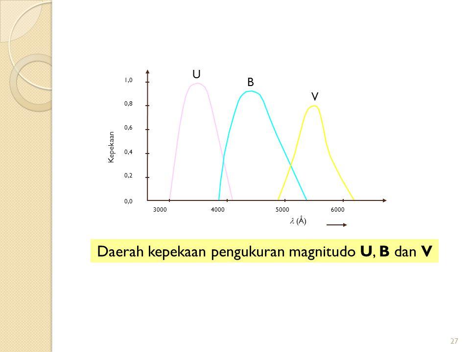 Daerah kepekaan pengukuran magnitudo U, B dan V