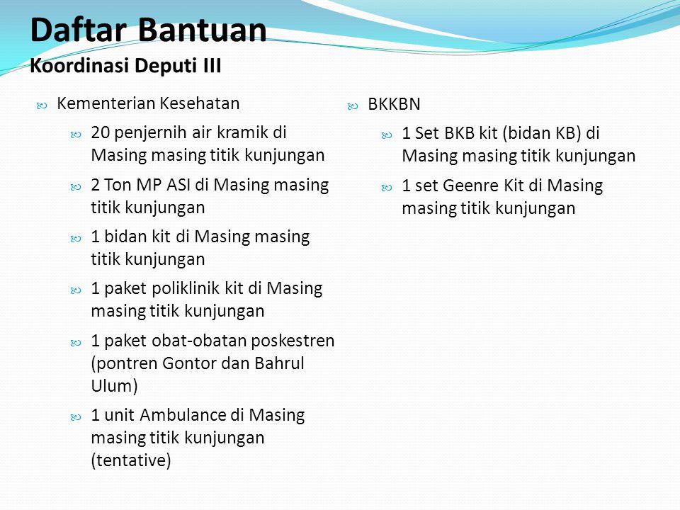Daftar Bantuan Koordinasi Deputi III