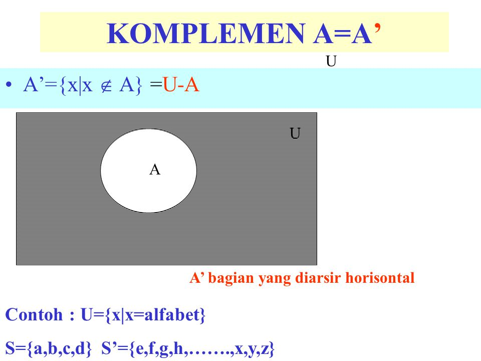 KOMPLEMEN A=A' A'={x|x  A} =U-A Contoh : U={x|x=alfabet}