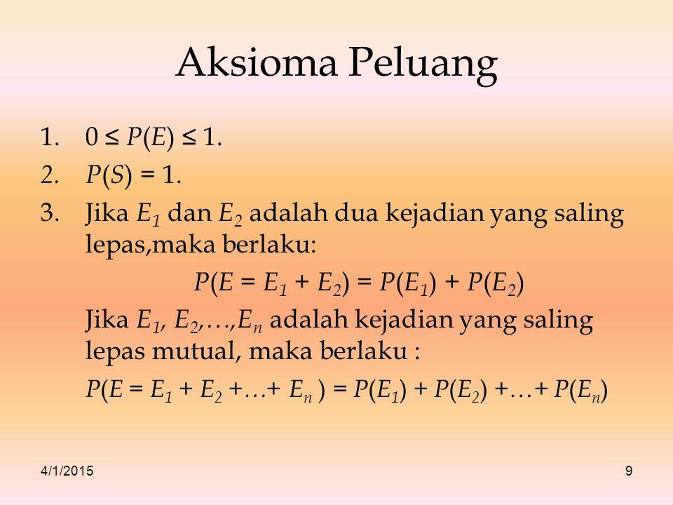 Aksioma Peluang 0 ≤ P(E) ≤ 1. P(S) = 1.