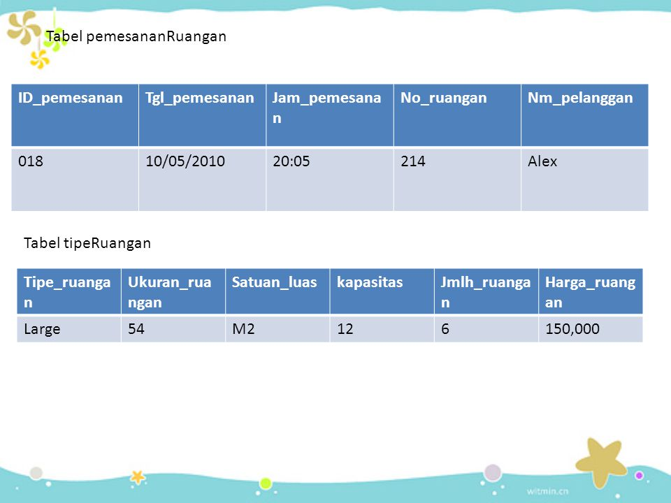 Tabel pemesananRuangan