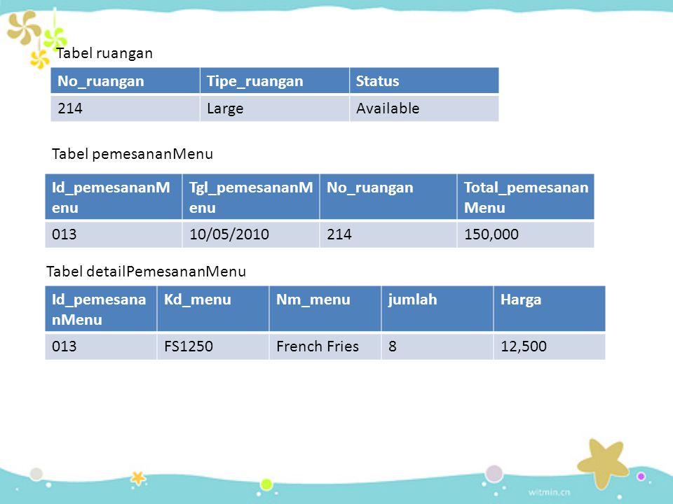 Tabel ruangan No_ruangan. Tipe_ruangan. Status. 214. Large. Available. Tabel pemesananMenu. Id_pemesananMenu.
