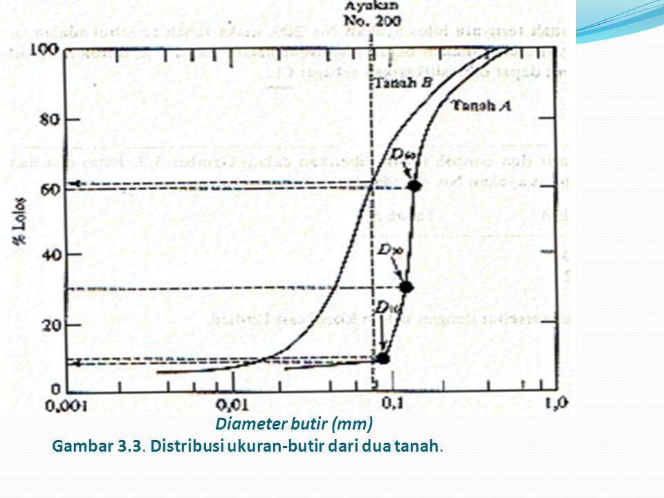 Diameter butir (mm) Gambar 3.3. Distribusi ukuran-butir dari dua tanah.