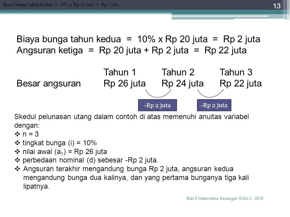Biaya bunga tahun kedua = 10% x Rp 20 juta = Rp 2 juta