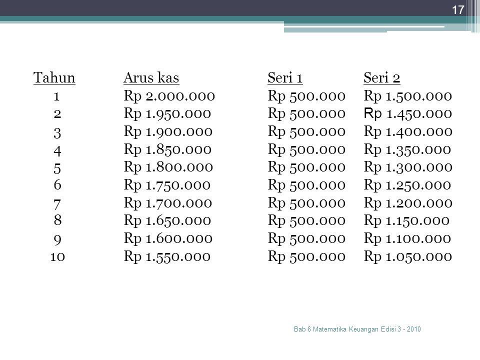 Tahun Arus kas Seri 1 Seri 2 1 Rp 2.000.000 Rp 500.000 Rp 1.500.000