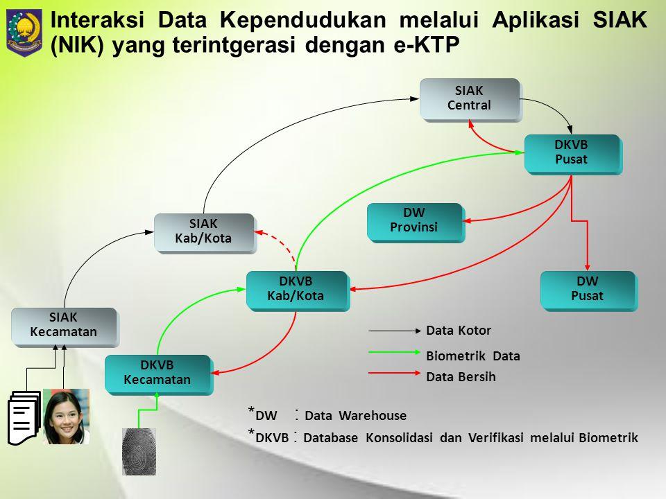 Interaksi Data Kependudukan melalui Aplikasi SIAK (NIK) yang terintgerasi dengan e-KTP