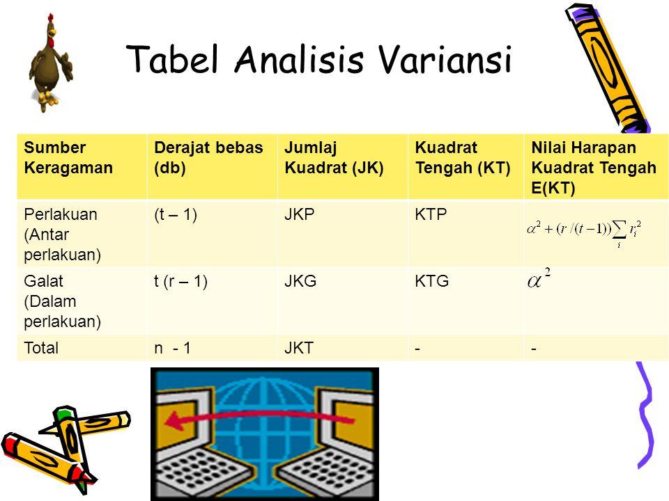 Tabel Analisis Variansi