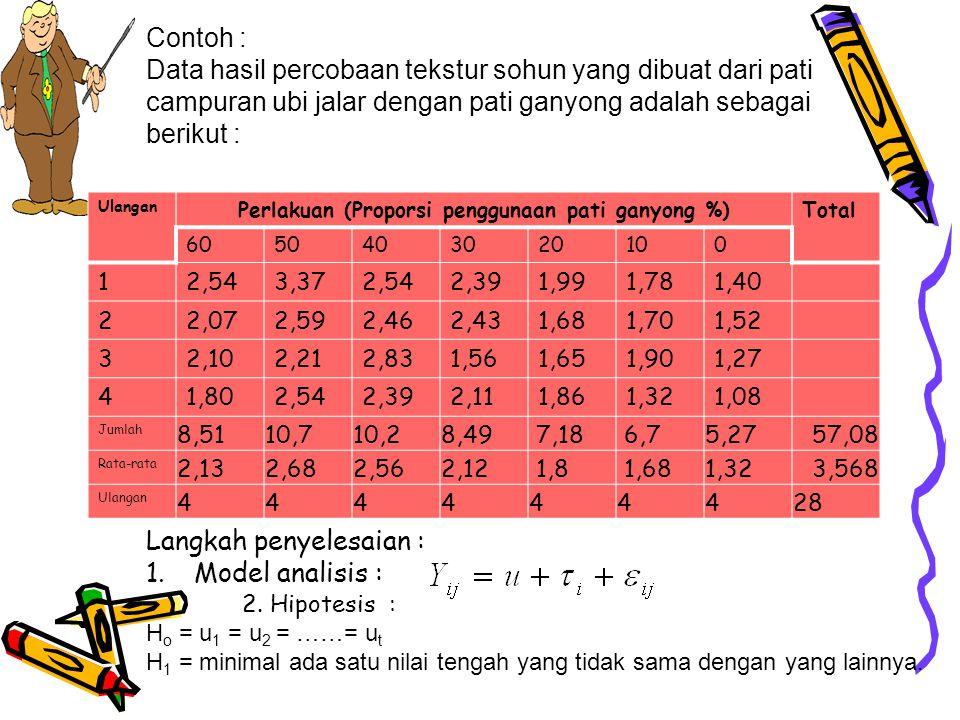 Perlakuan (Proporsi penggunaan pati ganyong %)