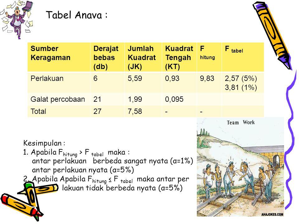 Tabel Anava : Sumber Keragaman Derajat bebas (db) Jumlah Kuadrat (JK)