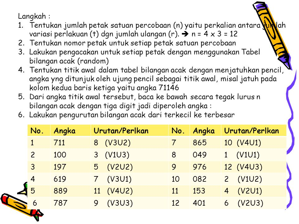 Langkah : Tentukan jumlah petak satuan percobaan (n) yaitu perkalian antara jumlah variasi perlakuan (t) dgn jumlah ulangan (r).  n = 4 x 3 = 12.
