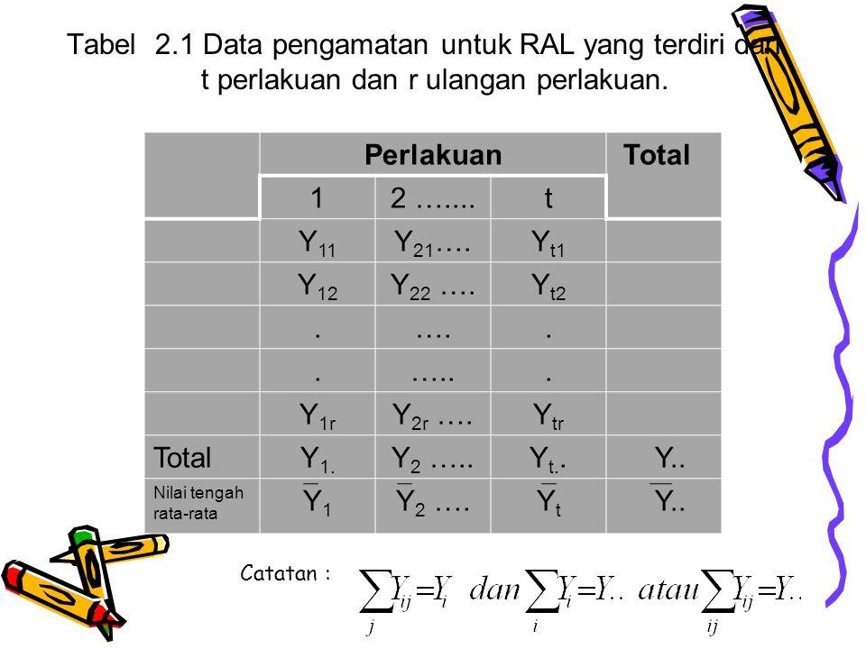Tabel 2. 1 Data pengamatan untuk RAL yang terdiri dari