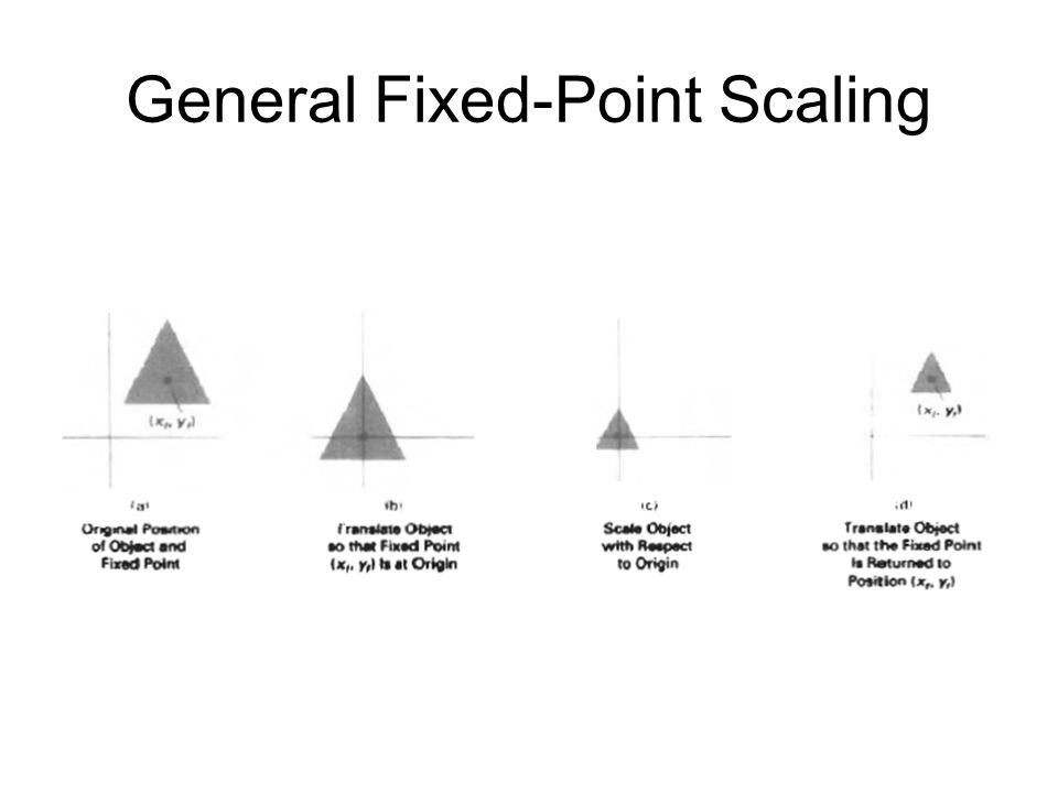 General Fixed-Point Scaling