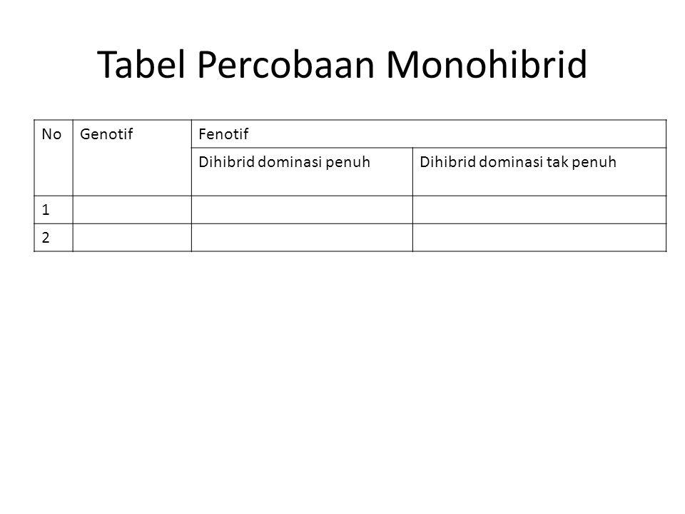 Tabel Percobaan Monohibrid