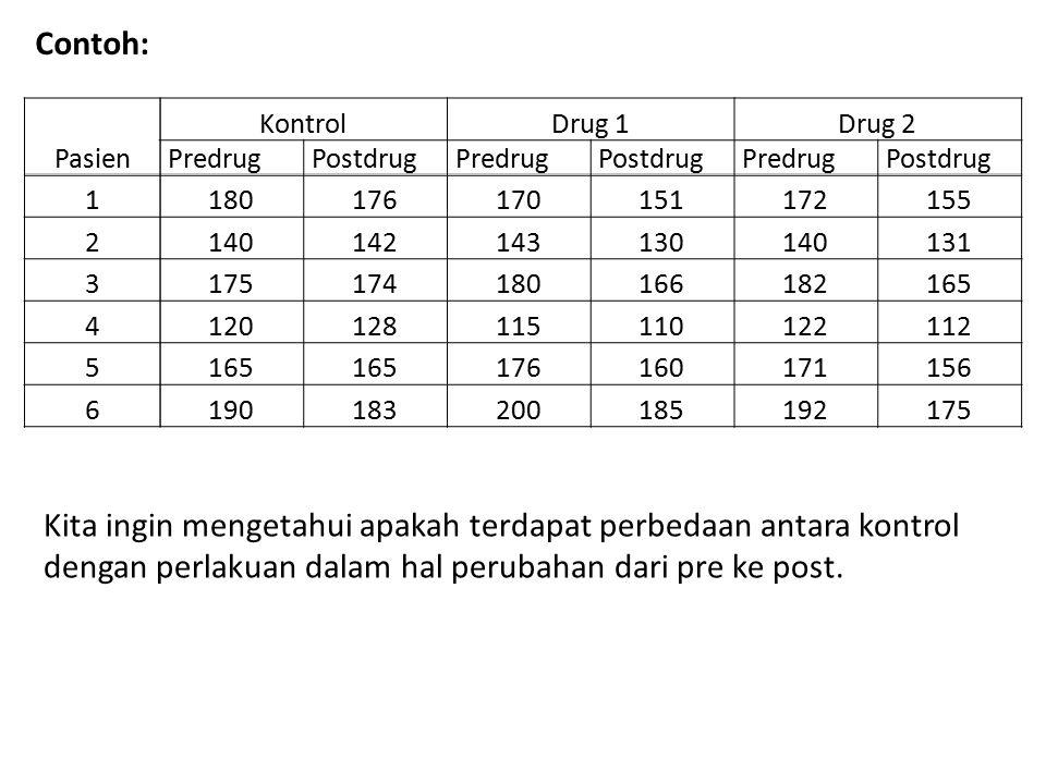 Contoh: Pasien. Kontrol. Drug 1. Drug 2. Predrug. Postdrug. 1. 180. 176. 170. 151. 172. 155.