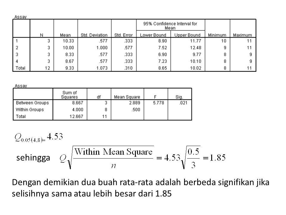 sehingga Dengan demikian dua buah rata-rata adalah berbeda signifikan jika selisihnya sama atau lebih besar dari 1.85.