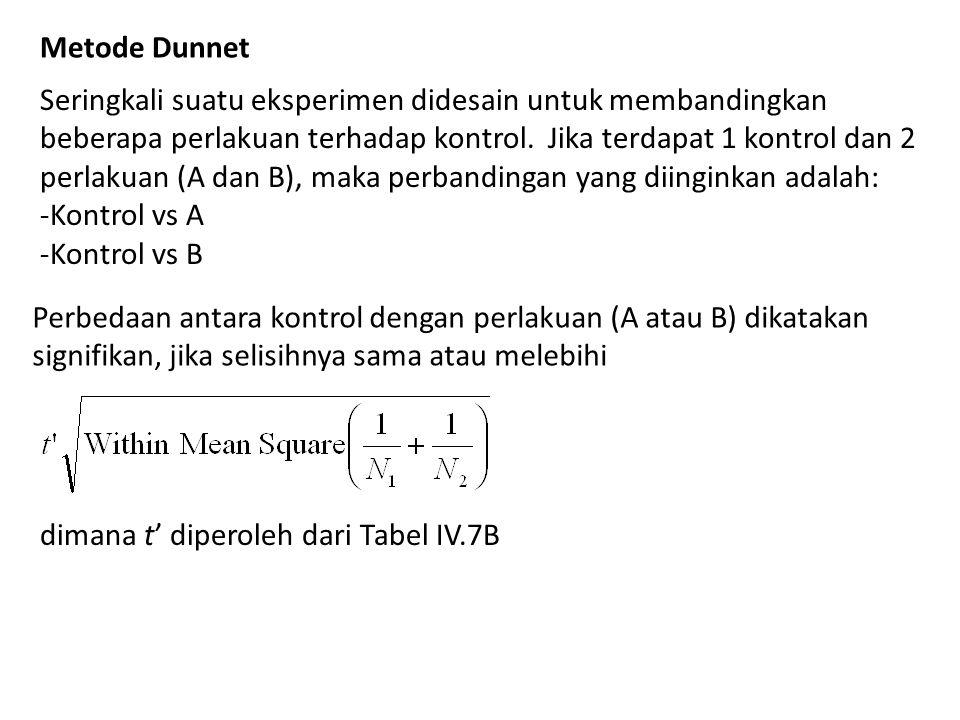 Metode Dunnet