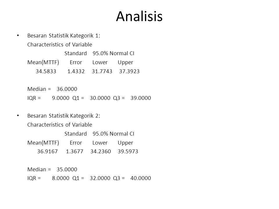 Analisis Besaran Statistik Kategorik 1: Characteristics of Variable