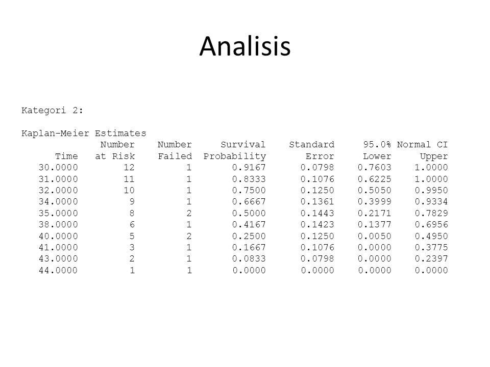 Analisis Kategori 2: Kaplan-Meier Estimates