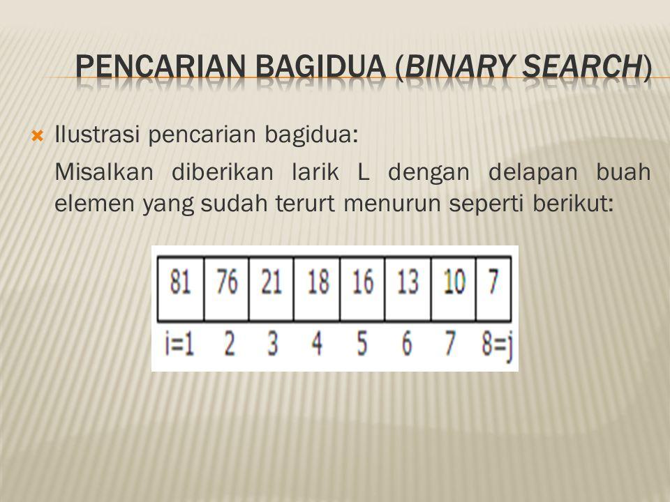 Pencarian Bagidua (Binary Search)