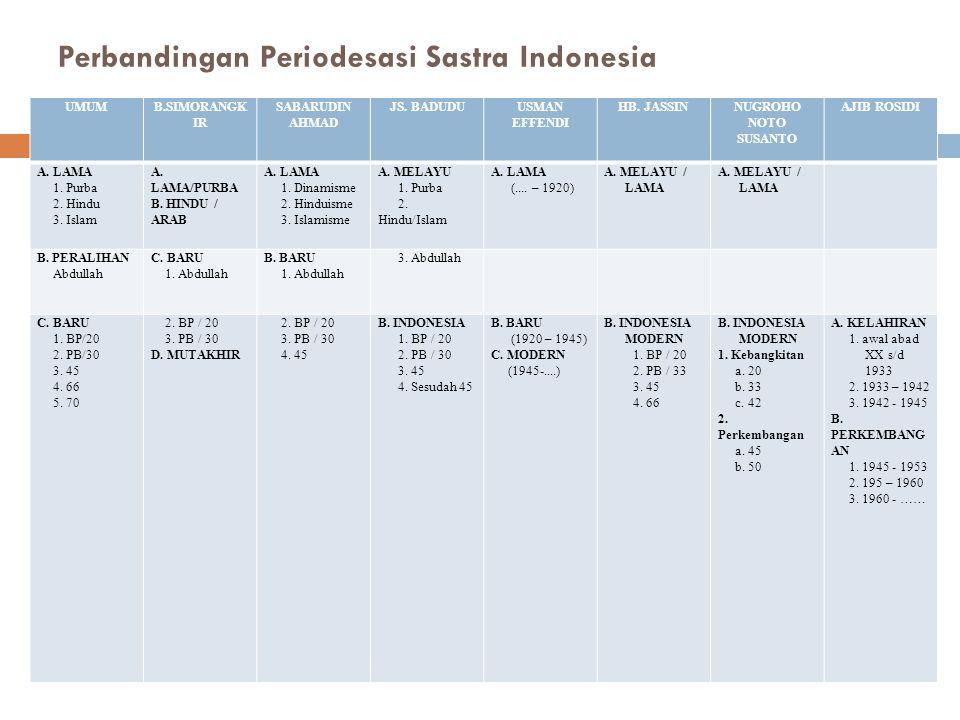 Perbandingan Periodesasi Sastra Indonesia