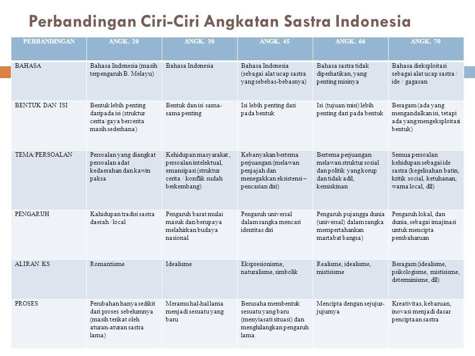 Perbandingan Ciri-Ciri Angkatan Sastra Indonesia