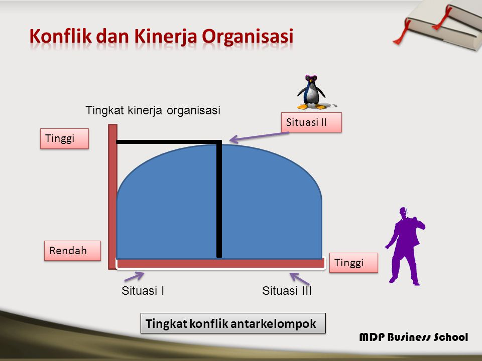 Konflik dan Kinerja Organisasi