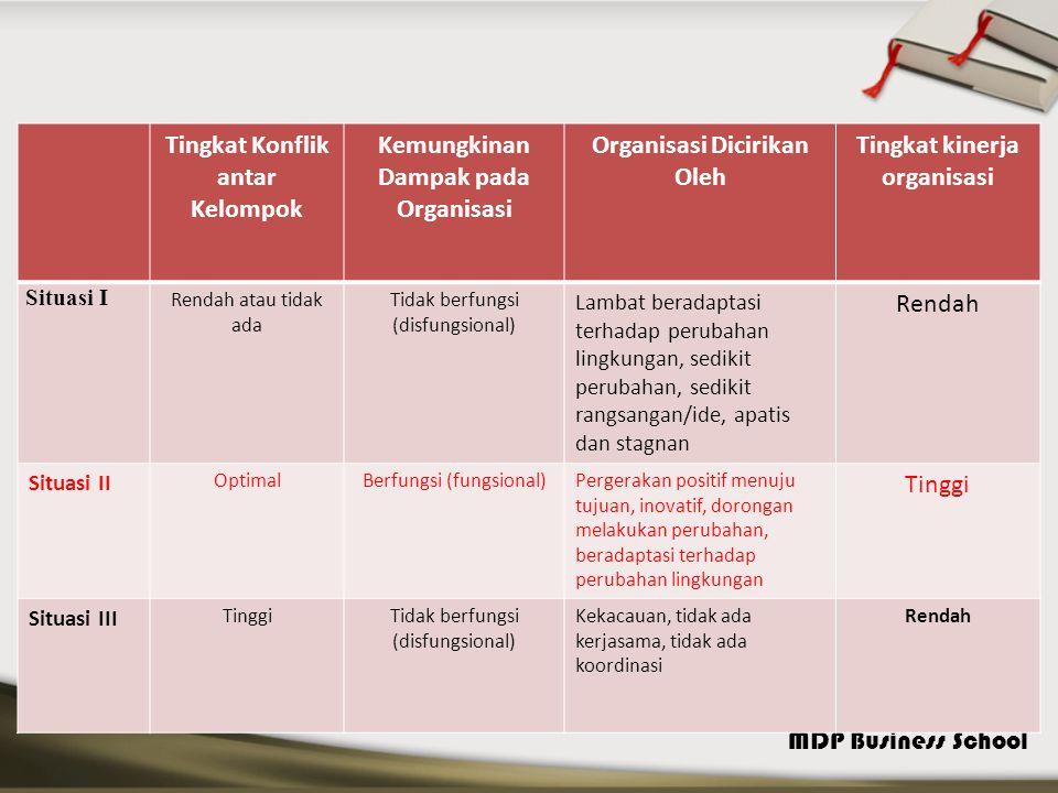 Tingkat Konflik antar Kelompok Kemungkinan Dampak pada Organisasi
