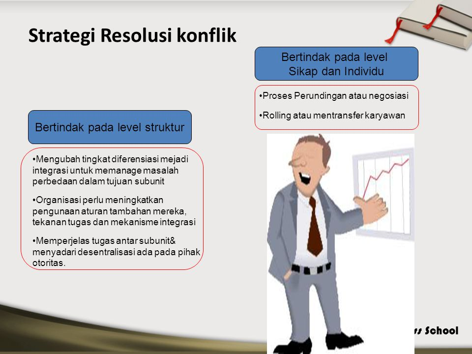 Strategi Resolusi konflik