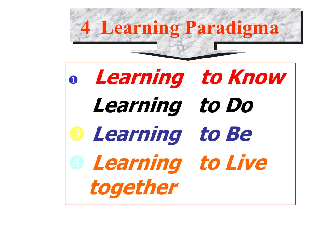 4 Learning Paradigma Learning to Know.  Learning to Do.