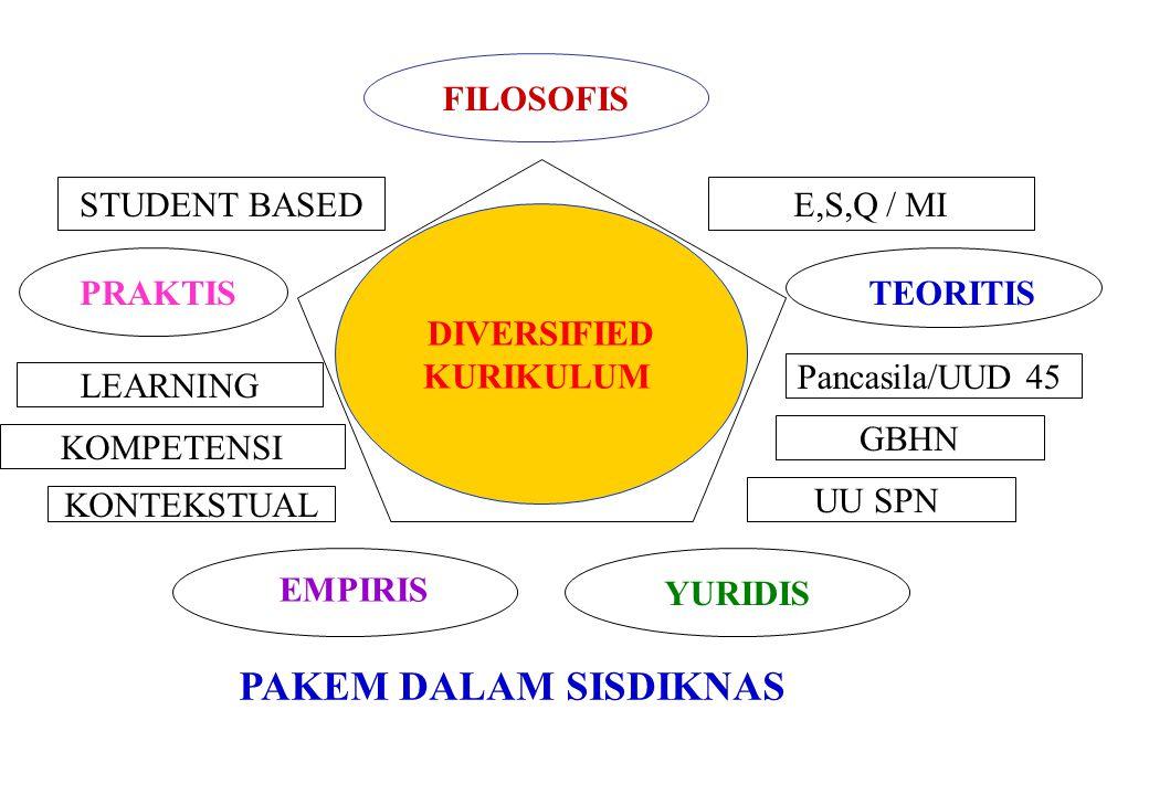 PAKEM DALAM SISDIKNAS FILOSOFIS STUDENT BASED E,S,Q / MI DIVERSIFIED