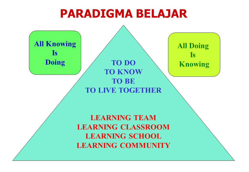 PARADIGMA BELAJAR All Knowing All Doing Is TO DO Is Doing TO KNOW