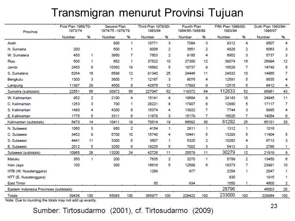 Transmigran menurut Provinsi Tujuan