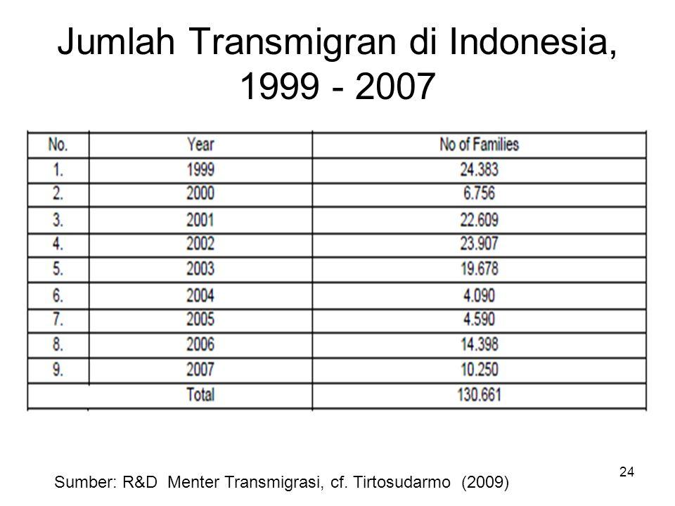 Jumlah Transmigran di Indonesia, 1999 - 2007