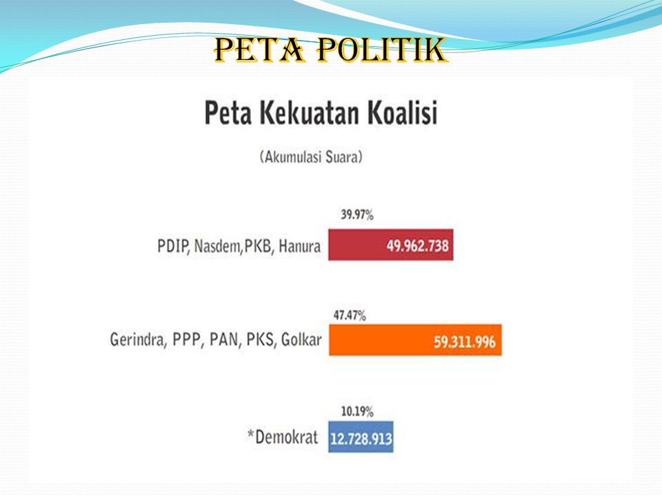 PETA POLITIK