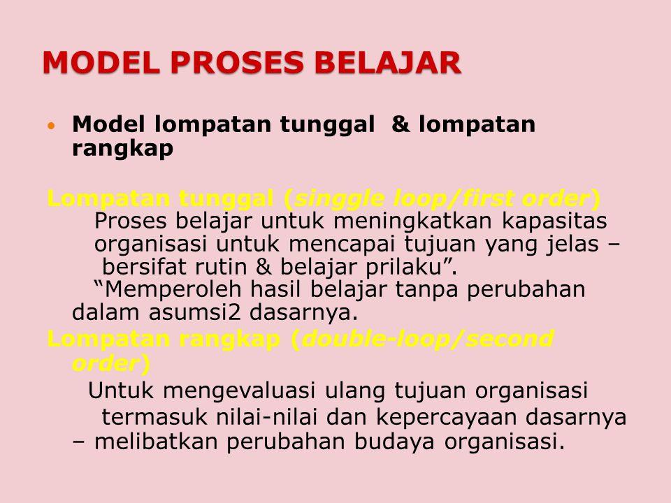 MODEL PROSES BELAJAR Model lompatan tunggal & lompatan rangkap