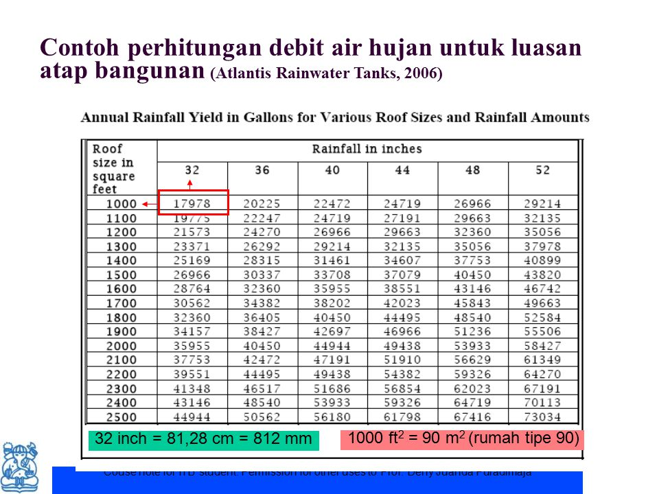 Contoh perhitungan debit air hujan untuk luasan atap bangunan (Atlantis Rainwater Tanks, 2006)