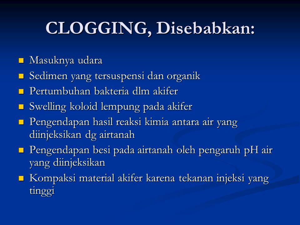CLOGGING, Disebabkan: Masuknya udara